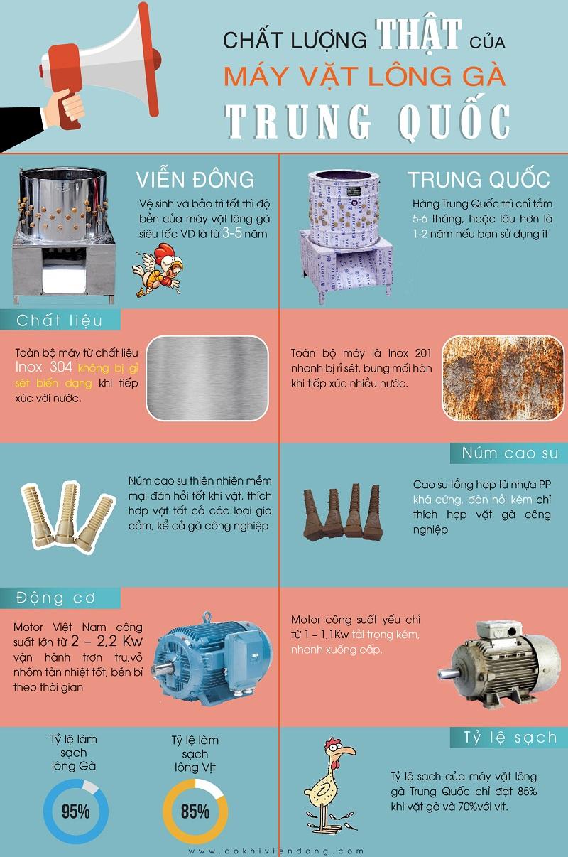 Chất lượng thật của máy vặt lông gà Trung Quốc